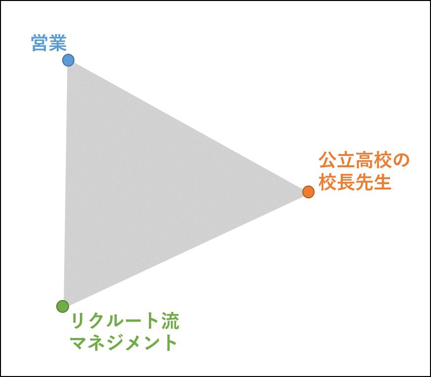 藤原和博氏の「キャリアの三角形」