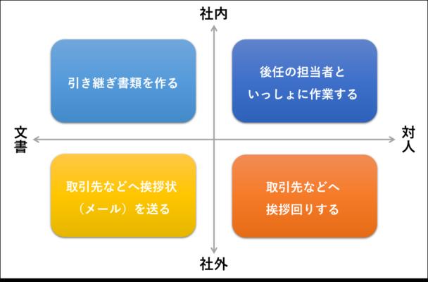 引き継ぎ業務の全体像マトリクス図