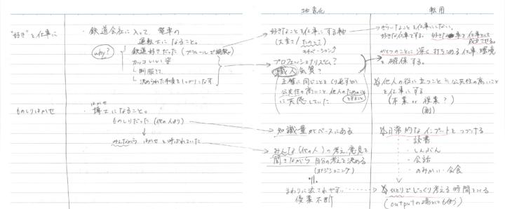 『メモの魔力』で紹介されている方法に従って自己分析してみた例