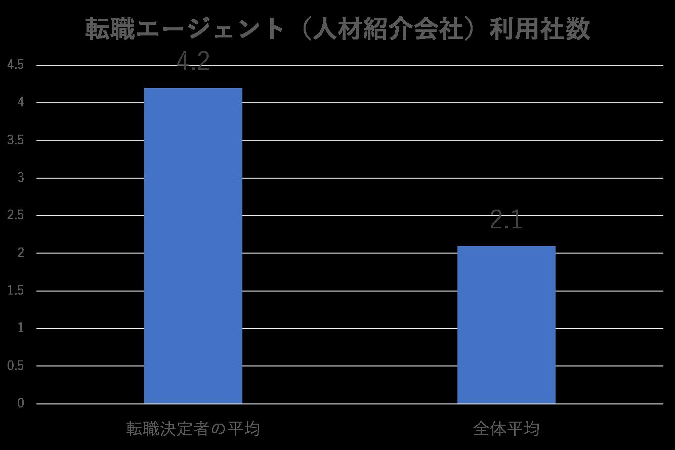 転職エージェント(人材紹介会社)利用者数(リクナビNEXT調べ)