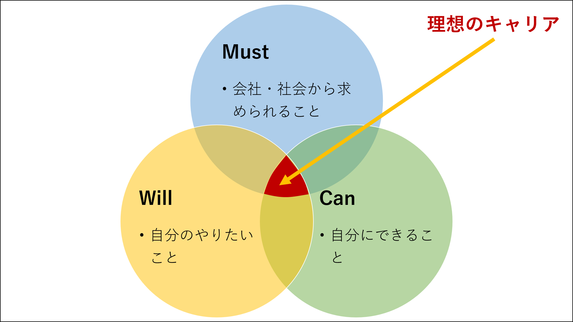 Will, Can, Mustのベン図