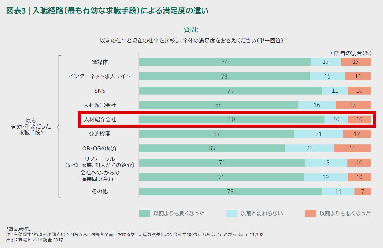 図表3|入職経路(最も有効な求職手段)による満足度の違い(求職トレンド調査2017)