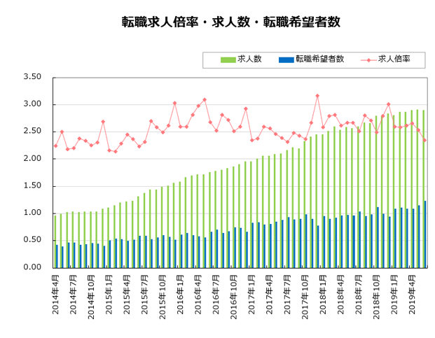 doda求人数推移グラフ