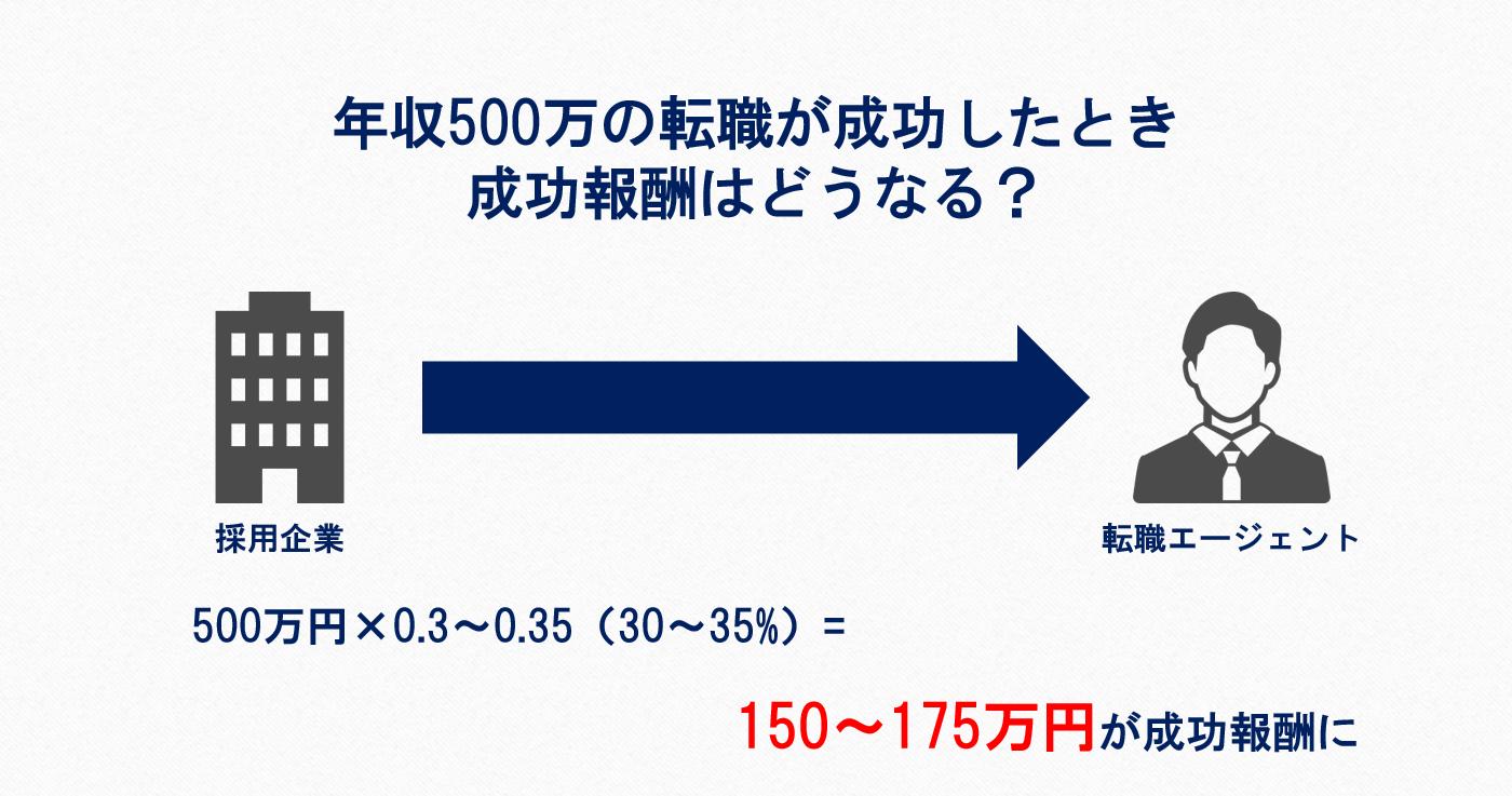 年収500万円の転職が成功したとき成功報酬はどうなる?