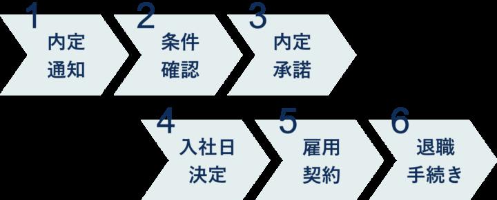 転職エージェントで内定後の6つのステップ