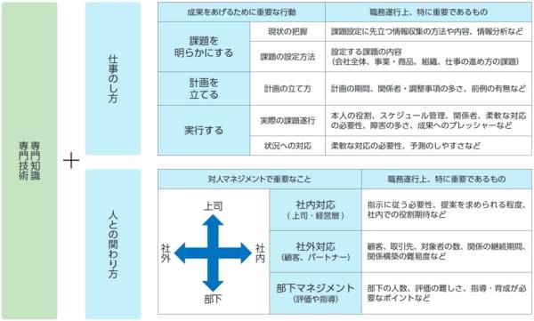 ポータブルスキルの構成要素