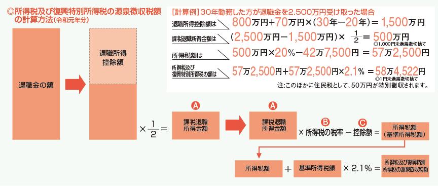 退職金への課税計算方法