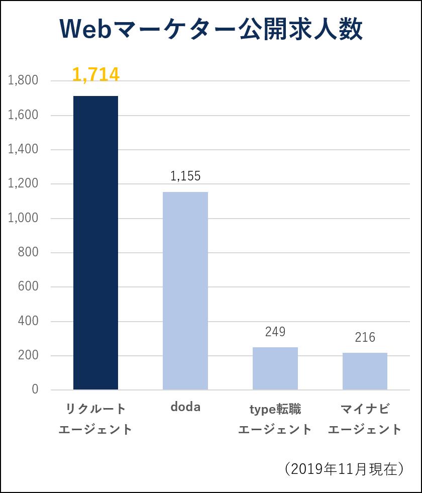Webマーケター公開求人数(2019年11月現在)